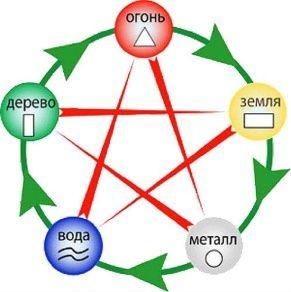 Пять элементов фен-шуй и их циклы