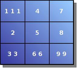 Таблица пифагора по дате рождения: значение чисел